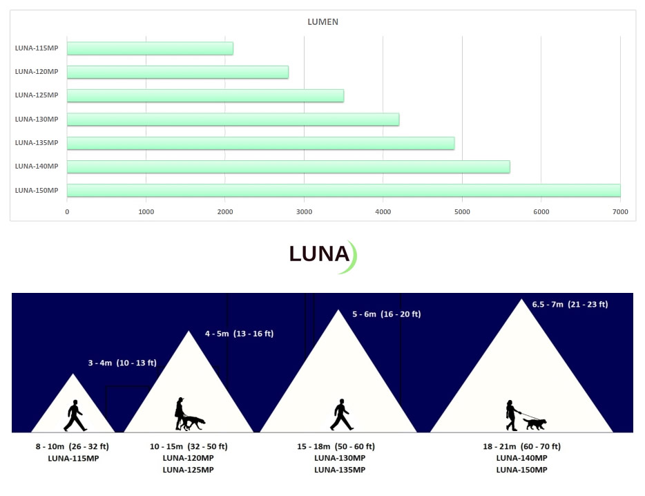LUNA Outdoor Solar Lights Illumination Comparison